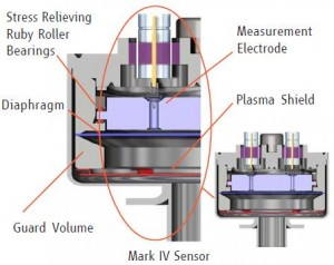 capacitance pressure sensor