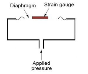 principe-pressure-gauge